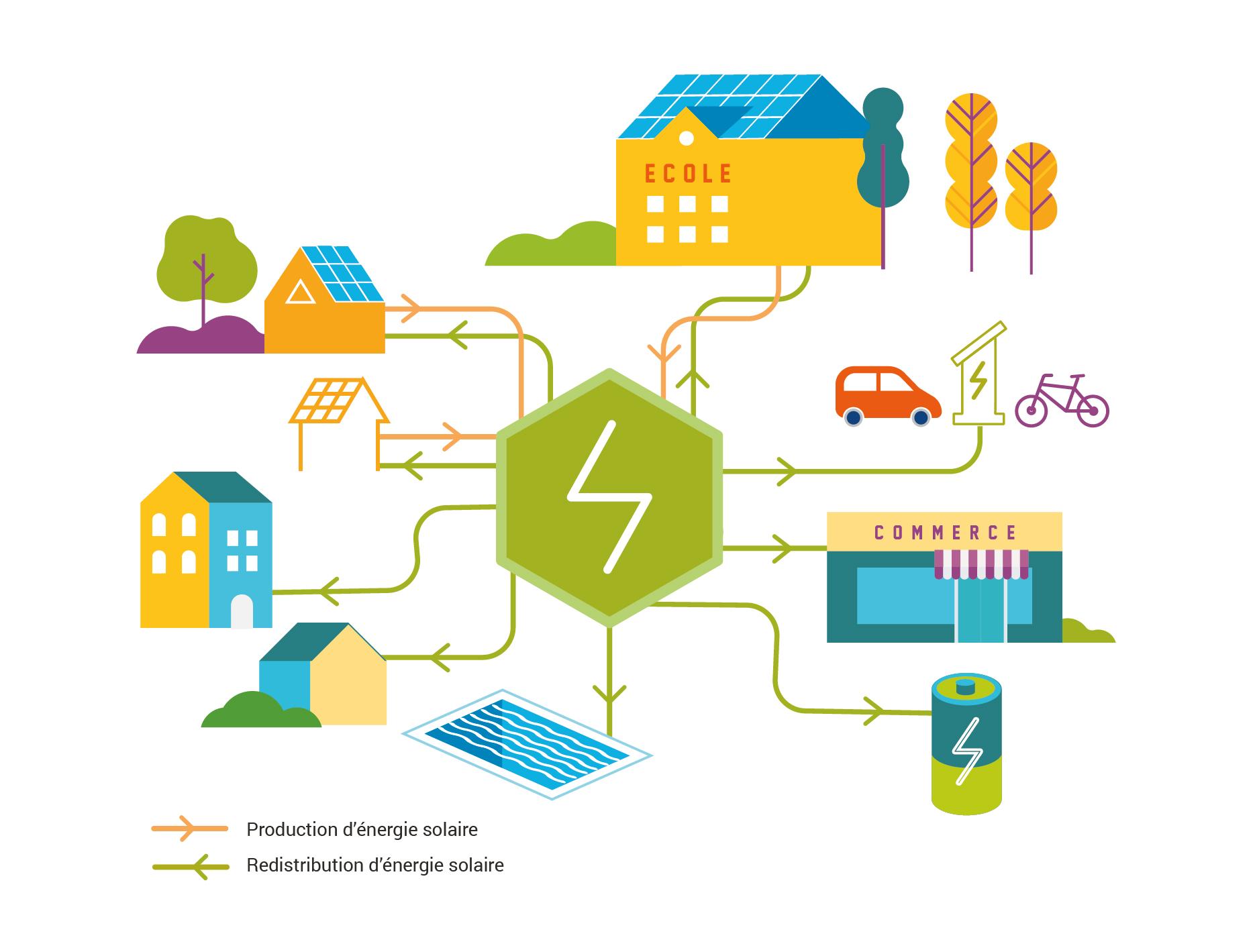 Une énergie verte locale grâce aux communautés énergétique